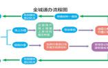 大庆开展企业登记注册新办法 全城通办让注册更便捷