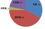 2017报纸融合传播百强榜发布:北京广东报纸遥遥领先