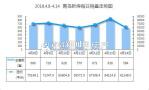 上周青岛新房成交4666套环比涨38% 西海岸连续五周超千套!