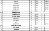 江苏高校对口单招计划公布 18所本科院校参加