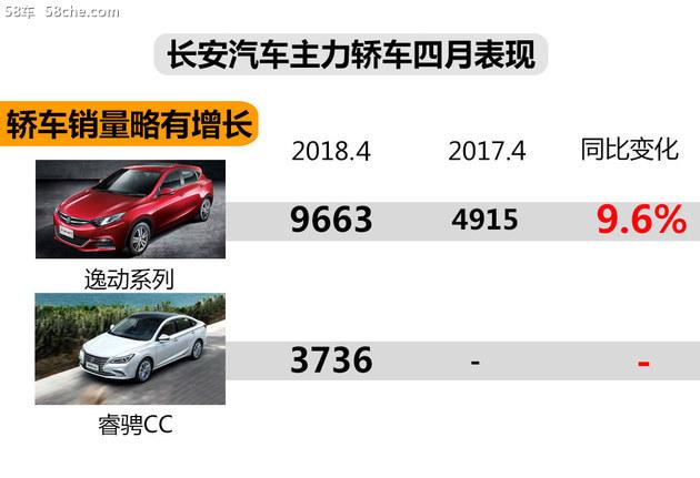 长安品牌汽车4月销量大涨 同比增长36.3%