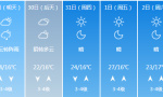 青岛还有一个月才入夏 下周市区最高气温25℃