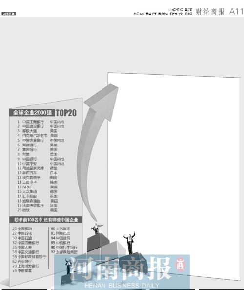 福布斯全球企业2000强出炉 河南郑州银行等三企业上榜