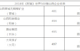 """透过世界500强榜单看发展:粤浙苏比山东""""高""""在哪"""