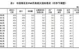 統計局:6月份中國制造業采購經理指數(PMI)為49.4%,與上月持平
