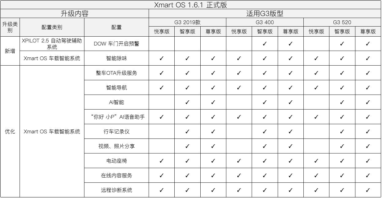 实现手机APP远程整车升级 小鹏正式向用户推送Xmart OS 1.6.1版本