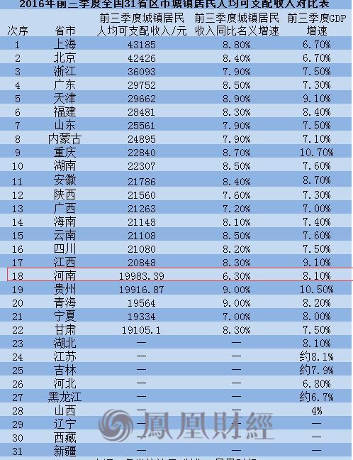 全球人均收入排名美元_河南省人均收入排名