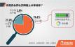 中国社交新洞察:网民在分享时,遵循七个法则