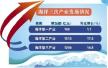 青岛海洋经济成绩单亮眼 2017生产总值2909亿