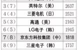 中国国际专利申请数量已超日本 这件事有必要提上日程!
