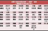 """王文涛任黑龙江代省长 盘点现任31省份政府""""一把手""""名单"""