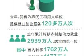 河南农民返乡创业工作成果丰硕 劳动力转移全国第一