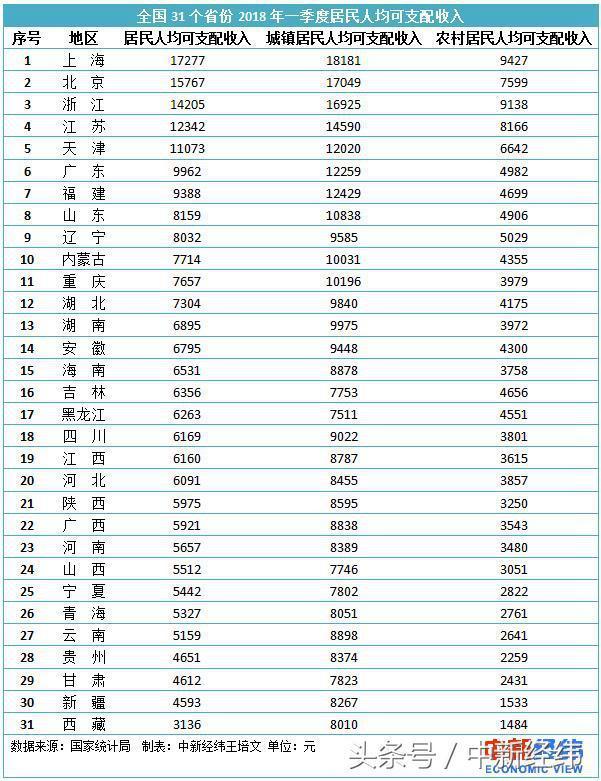 华西村人均收入_河南人均收入排行