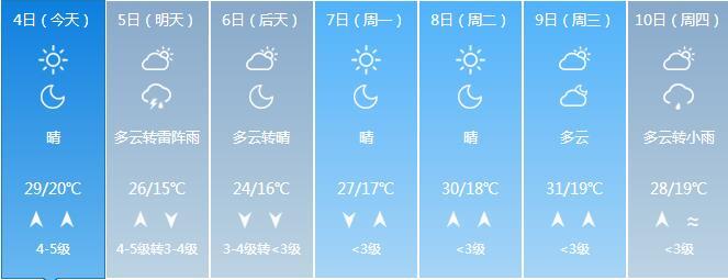 大通彩票怎么注册:山东大风蓝色预警 4日夜间到5日大部地区有雷雨或阵雨