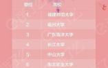520高校表白指數排行榜 瀋陽一高校擠進全國十強