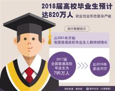 820万大学生毕业!抢人大战有何影响
