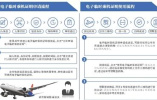 """北京试行电子临时身份证""""刷码""""乘机"""