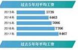 北京职工2017年均工资首超10万 月均工资8467元