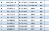 """拒绝""""野鸡大学""""!北京市教委公布名单:这些民办高校可放心报考!"""