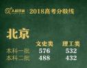 各地高考分数线相继出炉!北京一本文科576分(持续更新)