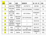 @家长们 南京市消协检测结果出炉 你家宝宝的书包安全吗?