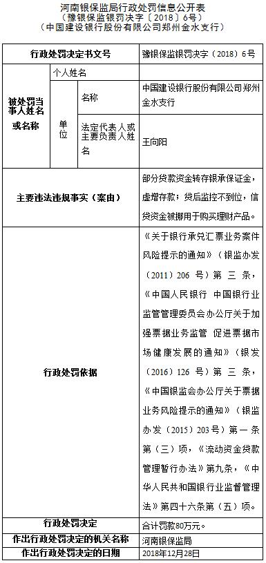 虚增存款!建设银行郑州金水支行两宗违法遭罚80万