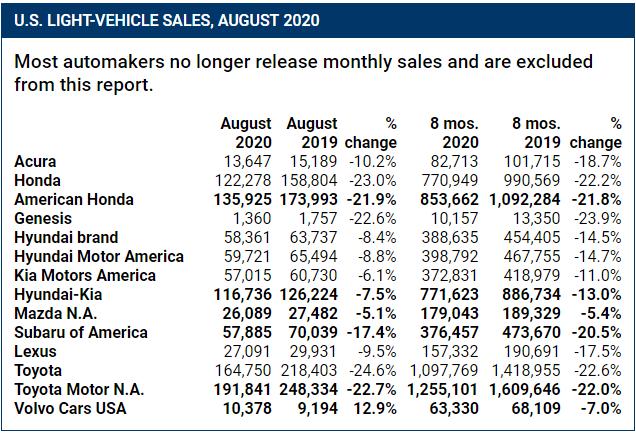 新車,銷量,8月全球車市,8月各國汽車銷量