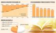 第14次国民阅读调查:2016年人均读书近8本
