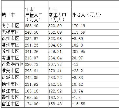 江苏各市人口统计 无锡密度最高盐城最低