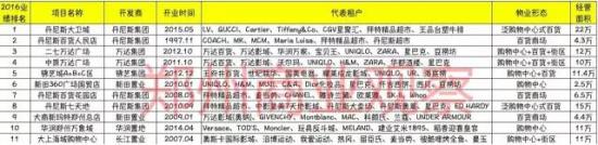 2016年郑州超过7个亿销售额的商场有11家