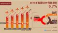2016中国人均GDP比拼:9省超1万美元 广东不及内蒙古