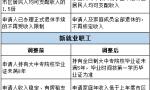 石家庄调整住房保障准入条件 下月1日起执行
