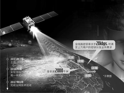 中国成功实现首次洲际量子通信
