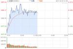 午评:沪指窄幅震荡涨0.08% 保险券商板块领涨