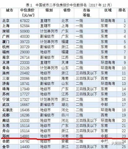 数据显示郑州二手房价格14881元/㎡ 贵吗?