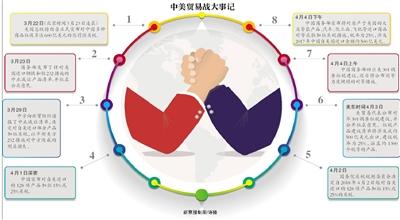 金沙娱乐网址:中美贸易战追问:对双方影响多大?未来走势如何?