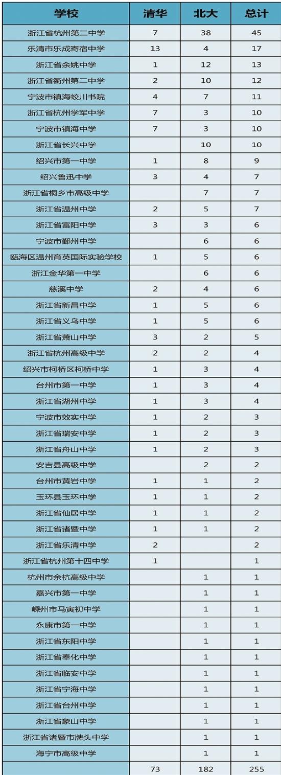 清华北大公布自招初审名单 这样的学生更受青睐