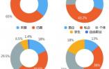 南京租房客画像分析:六成是小年轻 男女比例六四开