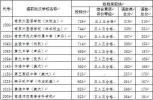 南师附中657 金陵中学648 中招各学校分数线划定!