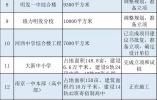 投资60亿!江北新区教育行动3年计划大曝光