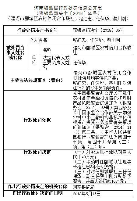 河南多家银行领银监局罚单 扶沟农村信用社被罚60万