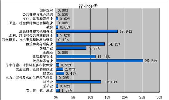 郑州最低工资标准上调 小时最低工资由16元提高到19元