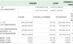 华兰生物前三季度盈利7.6亿 每股收益不足1元