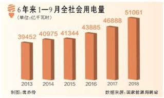 前三季度经济运行稳中有进 用电量增速创6年来新高