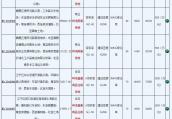 供地潮!刚刚南京再挂6幅地,年底南京将迎来33幅地出让