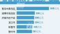 一季度山东哪个县市区GDP增速最快?出乎你的意料