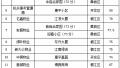 """台州市区首次发布物业""""榜单""""!看看你家小区排第几"""