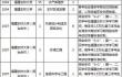 2017年福建文史理工类本一批仍有缺额 注意填报