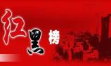 環保部發佈7月份空氣品質紅黑榜,濟南再上黑榜