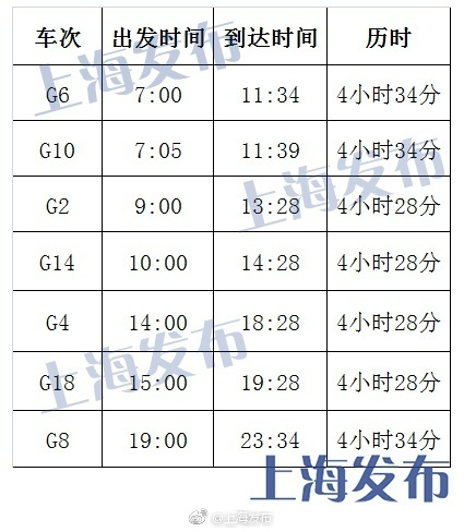 """京沪高铁""""复兴号""""提速后票价不变"""